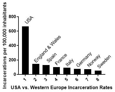 incarceration-rates